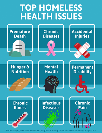 top homeless health issues