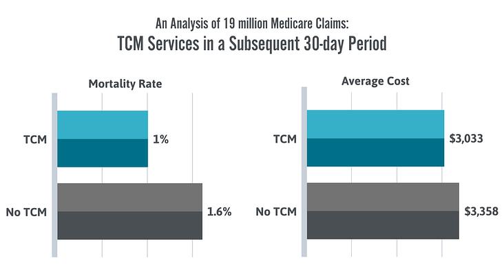 TCM Service Comparison