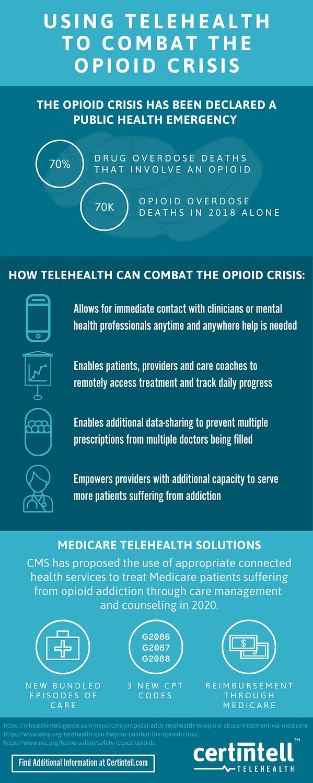 telehealth to combat opioid crisis