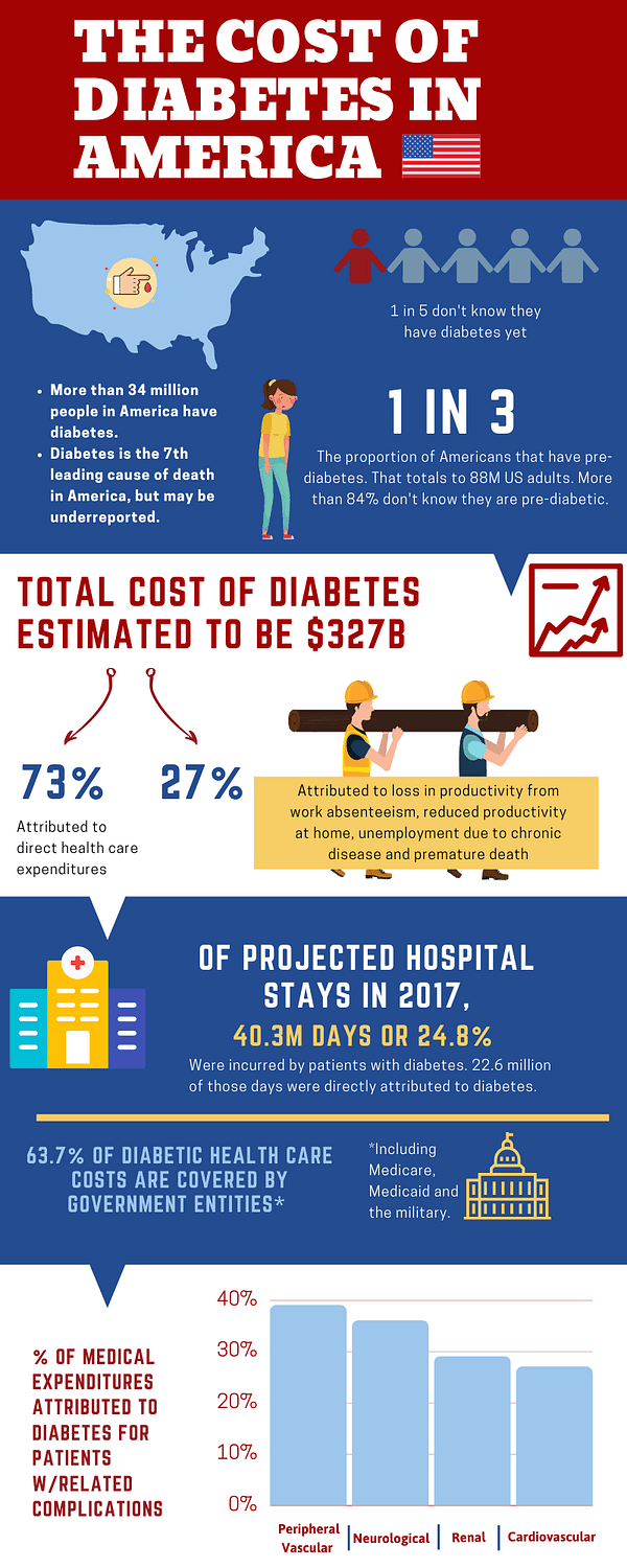 Cost of Diabetes in America Infographic